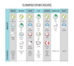 Legendairy Milk Supplement Infographic Album On Imgur