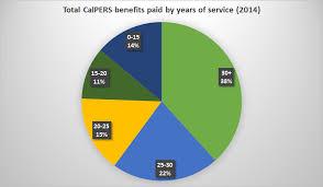 Calpers 2 At 60 Chart Full Career Retirees Comprise 19 Of Calpers Membership