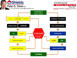 Contract To Close Flow Chart From Contract To Closing What To Expect When You Are