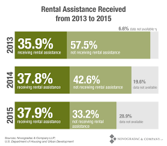 The Lihtc Continues To Serve Those Most In Need Of