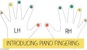 hand diagram for piano wiring diagram sample first piano lessons for kids how to teach piano fingering hand diagram for piano music first