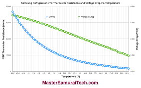 Ntc Temperature Resistance Chart Meticulous Ntc Thermistor Chart Ntc Thermistors Versus