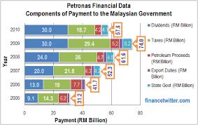 Govt Tnb Ipp Milking Petronas People These Charts