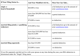 Smart Taxes Roth Ira Accounts Endeavor Wealth Advisors