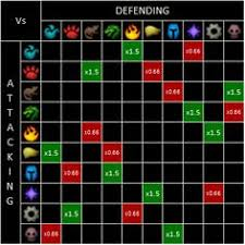 Wow Pet Battle Chart 9 Best World Of Warcraft Images World Of Warcraft World