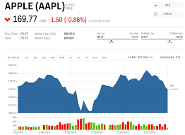 Ford Motor Company Stock Quote Extraordinary AAPL Stock APPLE Stock Price Today Markets Insider