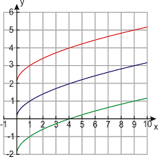 when we add a constant to the right hand side of the equation the graph keeps the same shape but shifts up for a positive constant or down for a negative