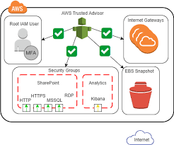 What Is Aws Trusted Advisor Nub8