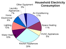 Home Appliance Energy Consumption Chart Household Energy Conservation And Efficiency Lesson