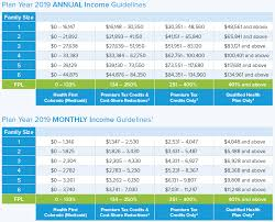 Medical Income Limits 2019 Chart All Inclusive Medical Income Limits Chart 2019