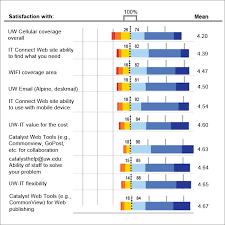 Satisfaction Survey Report Metrics Customer Satisfaction Archive Uw Information