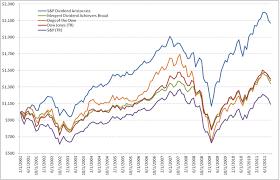Dow Vs S P Vs Nasdaq Chart Dogs Of The Dow Vs Dividend Aristocrats Seeking Alpha
