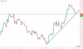 Hkd To Gbp Chart Gbphkd Chart Rate And Analysis Tradingview Uk