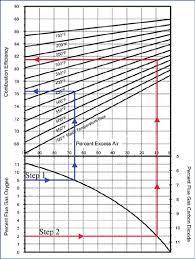 Boiler Efficiency Chart Boiler Operations Boiler Maintenance O M Betterbricks