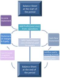 financial statement 4 types of financial statements explanation examples templates