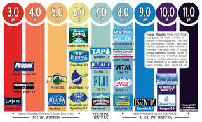 Bottled Water Acidity Chart Water Ph Chart Ph Chart Food Healthy Recipes