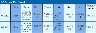 Runners Weight Loss Challenge Training Plans