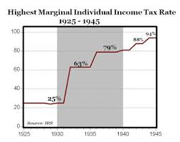 Lessons From The Great Depression And One Of The Biggest Tax