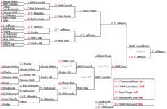 Bracket Tournament Wikipedia