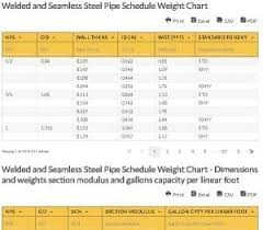 Welded And Seamless Steel Pipe Schedule Weight Chart