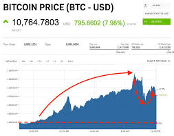 Litecoin Chart Real Time Litecoin In Price Real Time Cryptocurrency Screener