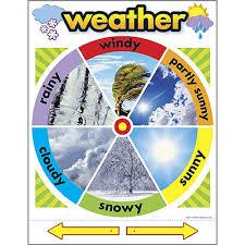 Interactive Weather Indicator School Poster