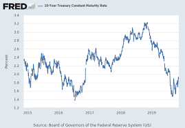 20 Year Treasury Bond Rate Chart 20 Year Treasury Constant Maturity Rate Gs20 Fred St