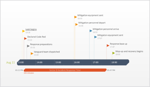Powerpoint Office Timeline Free Timeline Makers That Save You Hours Of Work