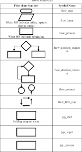 Transition Between Flow Charts And Jackson Structured