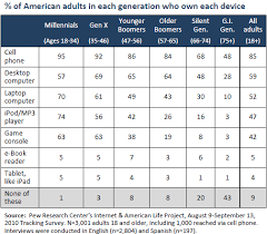 Age Generation Chart Generations And Their Gadgets Pew Research Center
