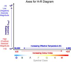 Classifying Stars The Hertzsprung Russell Diagram