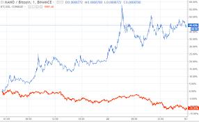 Nano Chart Nano Raiblocks Xrb Why The Nano Cryptocurrency Price Surged