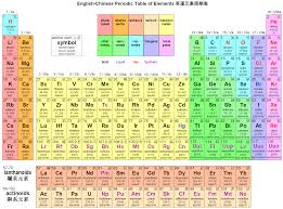 Chemical Elements Chart Periodic Table Of Elements Chart Version Of English