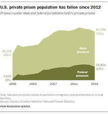 U S Private Prison Population Has Declined In Recent Years