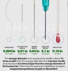 Injection Needle Size Chart 33 Actual Acupuncture Needle Size