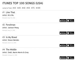 Top 100 Songs Top Charts Jackson Grabs 1 Spot On Itunes Us Pop Chart With Fendiman