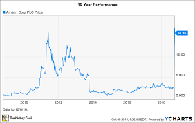 10 Year Stock Charts Why Amarin Stock Skyrocketed 415 In September The Motley Fool