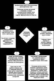 Реферат Научно технический прогресс его общие и приоритетные  В условиях современных революционных преобразований тexнического базиса производства степень eгo совершенства и ypoвень экономического потенциала в целом