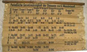 Worlds Oldest Periodic Table Chart Found In St Andrews
