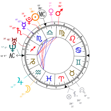 Natal Chart Com Deontay Wilder Natal Chart Mbti Type Zodiac Birthday