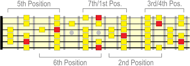Guitar Scale Finger Chart Major Scale Positions 7 Positions Of The Major Scale On Guitar