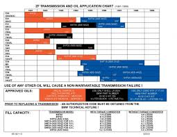 BMW Convertible bmw transmission types : BMW Transmission and Oil Application Chart - BMW Doc SD 92-113 ...