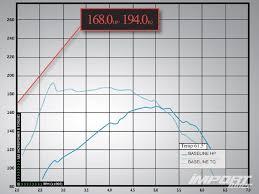 2007 mazda speed 6 performance upgrades import tuner magazine impp 0909 03 z 2007 mazda speed6 stock dyno chart