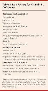 Expert Symptoms Vitamin Deficiency Chart Vitamin D3