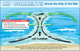 Outer Banks Rip Currents What To Do In A Rip Current On