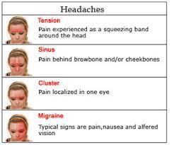 Headache Cephalgia Migraine