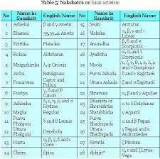 Matchmaking Par Rashi Nakshatra Table Bapriority9y