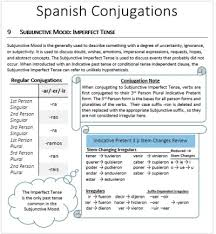 Imperfect Tense Spanish Conjugation Chart Imperfect Tense Tumblr