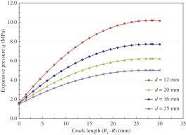 Bar Diameter Chart Bar Diameter An Overview Sciencedirect Topics