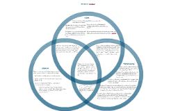 Judaism Christianity And Islam Triple Venn Diagram Islam Vs Christianity Venn Diagram Rome Fontanacountryinn Com